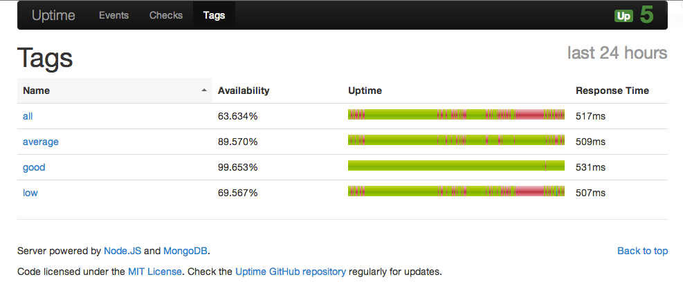 Uptime V3 Is On The Way: Join The Beta!